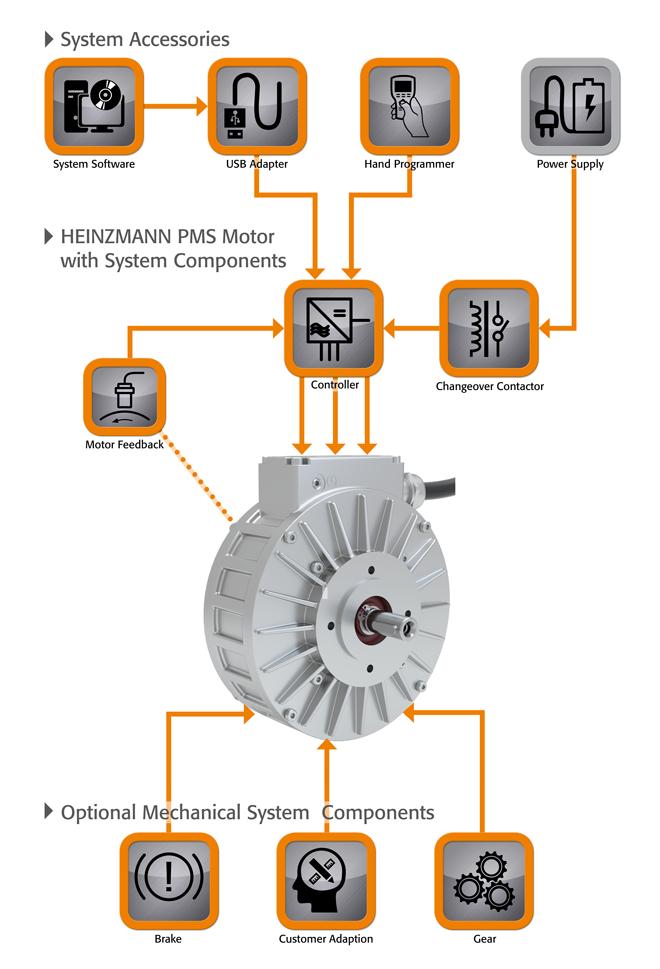 Complete Solution for Synchronous Motors   HEINZMANN